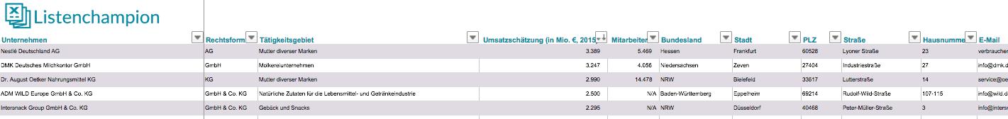 Liste Größte Nahrungsmittelproduzenten Deutschland