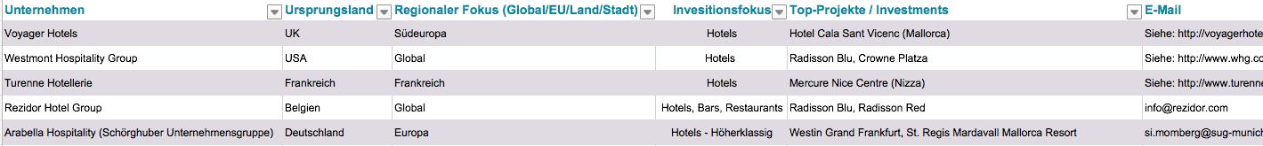 Top Hotel Investoren Europa
