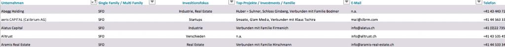 Top 50 single family offices schweiz liste der gr ten schweizer sfos - Liste family office france ...