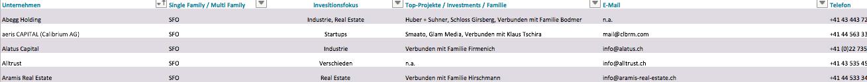 Liste Family Offices Schweiz