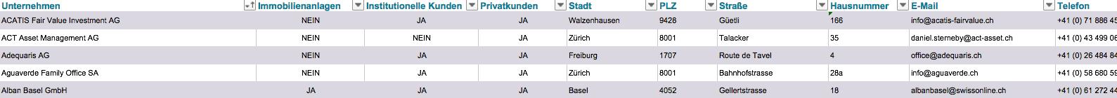 Größte Asset Manager Schweiz