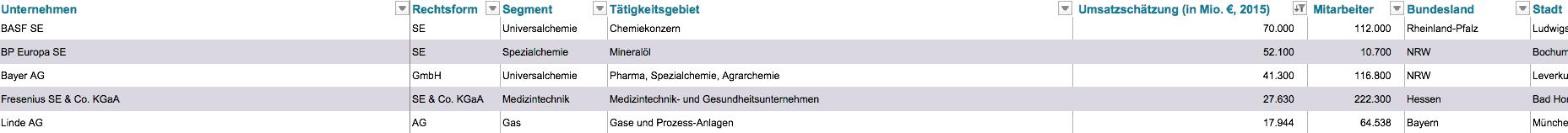 Größte Chemie Unternehmen Konzerne Deutschland