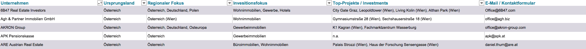 Größte Real Estate Investoren Österreich
