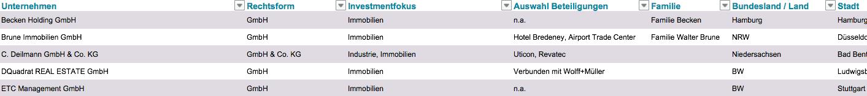 Top 100 immobilien single family offices deutschland exklusive liste - Liste family office france ...