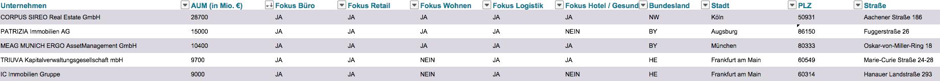 Ranking Immobilien Asset Manager Deutschland
