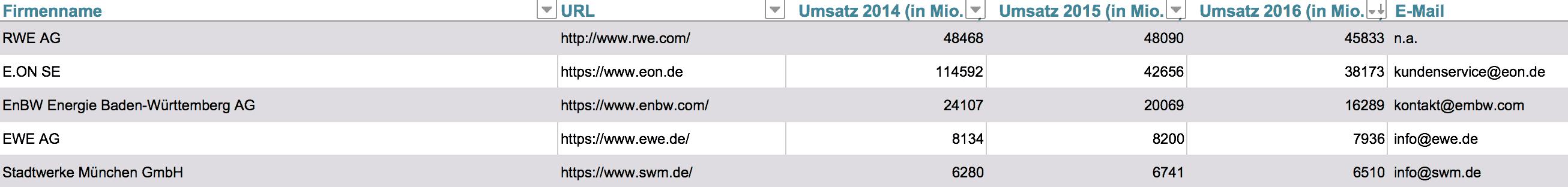 Liste Stromversorger Deutschland