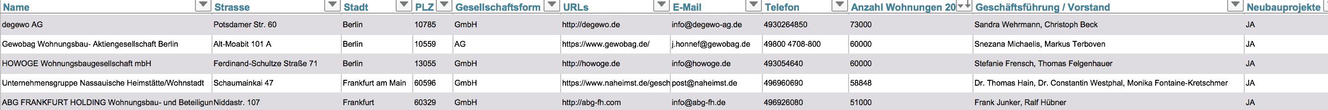 liste wohnbaugenossenschaften kommunale wohnungsunternehmen deutschland
