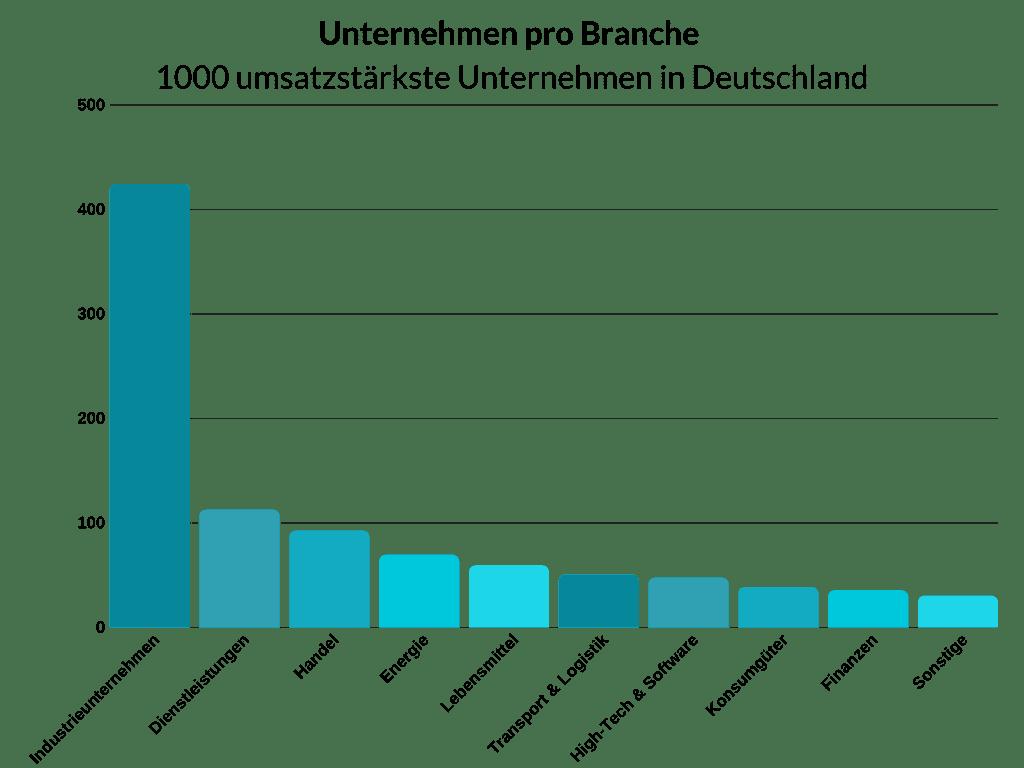 Deutschland Größte Unternehmen