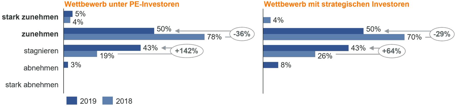 Private Equity: Wettbewerbsintensität nimmt zu